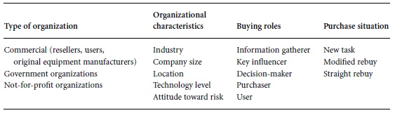 Segmentation of the Advertising Audience Table 2
