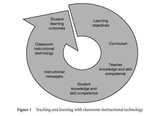 Classroom Instructional Technology