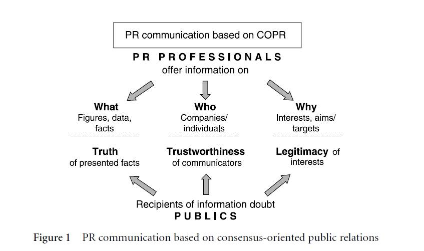 Consensus-Oriented Public Relations