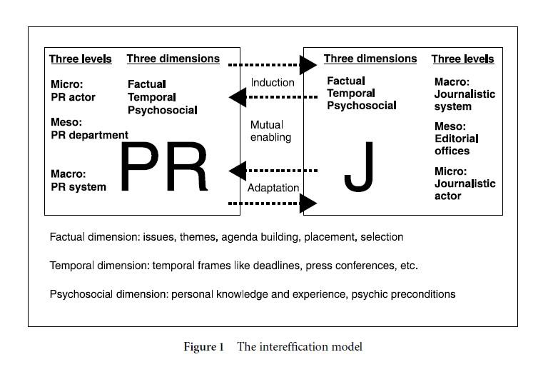 Intereffication Approach In Public Relations