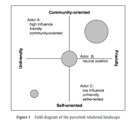 Public Relations Field Dynamics