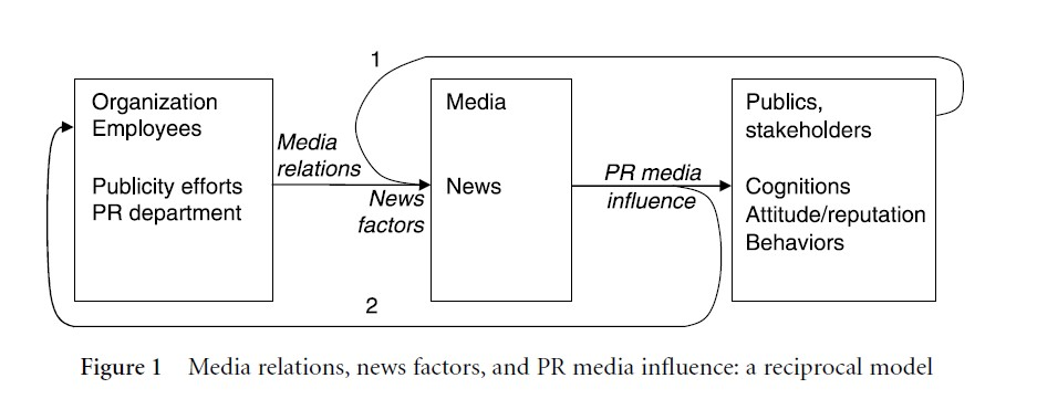 Public Relations Media Influence